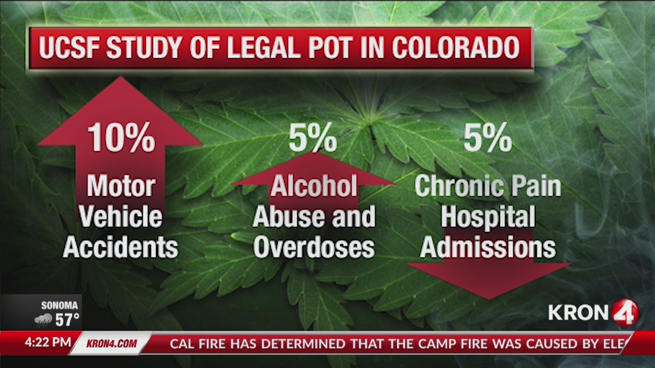 UCSF study of legal pot in Colorado